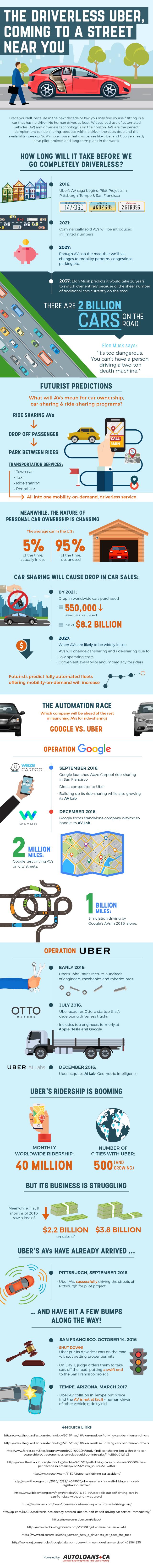 the-driverless-uber