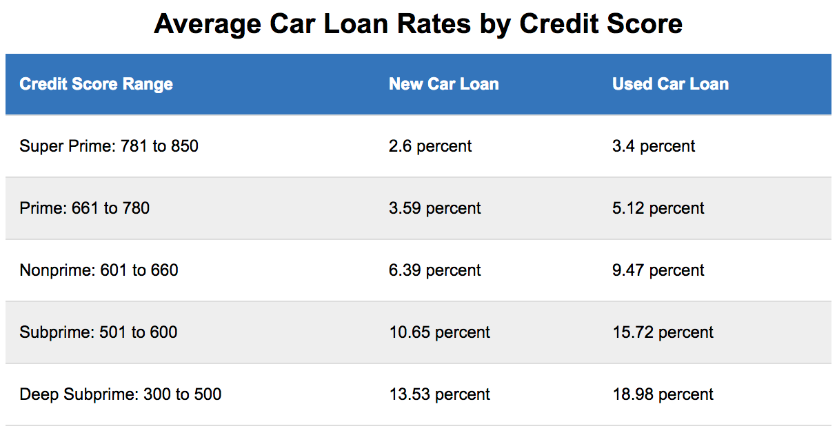 Car Interest Rates Credit Score >> What Credit Score Is Needed For A Car