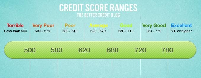 CreditScoreRange