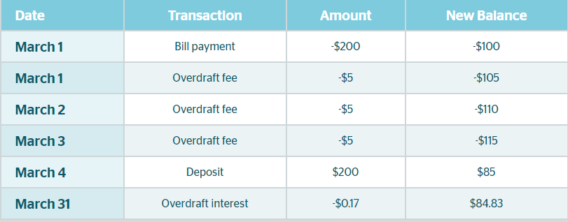 Overdraft transaction chart.